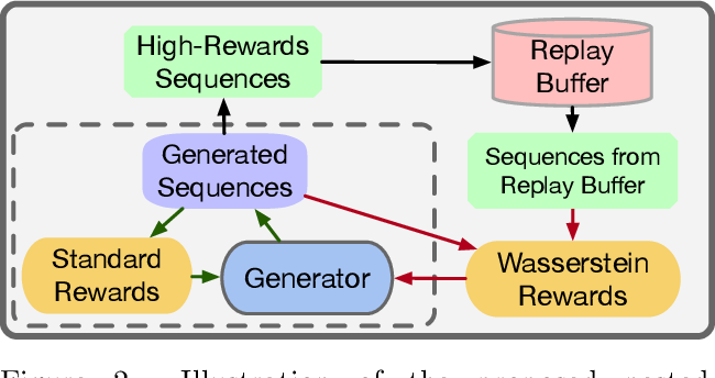 Figure 3 for Nested-Wasserstein Self-Imitation Learning for Sequence Generation