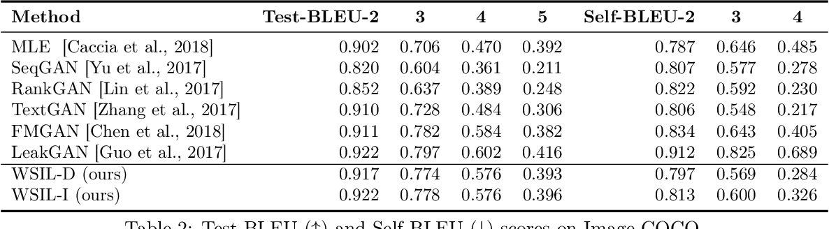 Figure 4 for Nested-Wasserstein Self-Imitation Learning for Sequence Generation