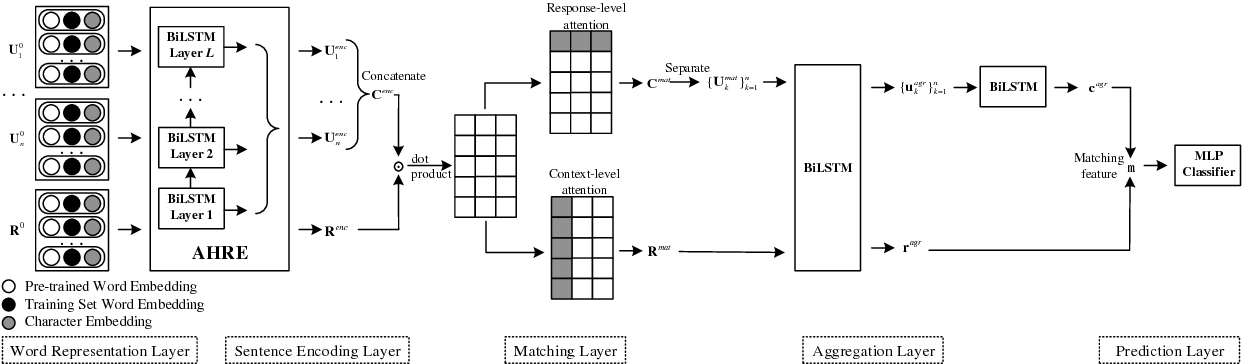 Figure 1 for Utterance-to-Utterance Interactive Matching Network for Multi-Turn Response Selection in Retrieval-Based Chatbots