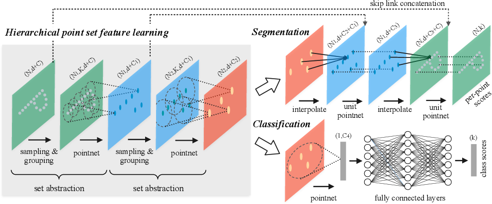 Figure 3 for PointNet++: Deep Hierarchical Feature Learning on Point Sets in a Metric Space