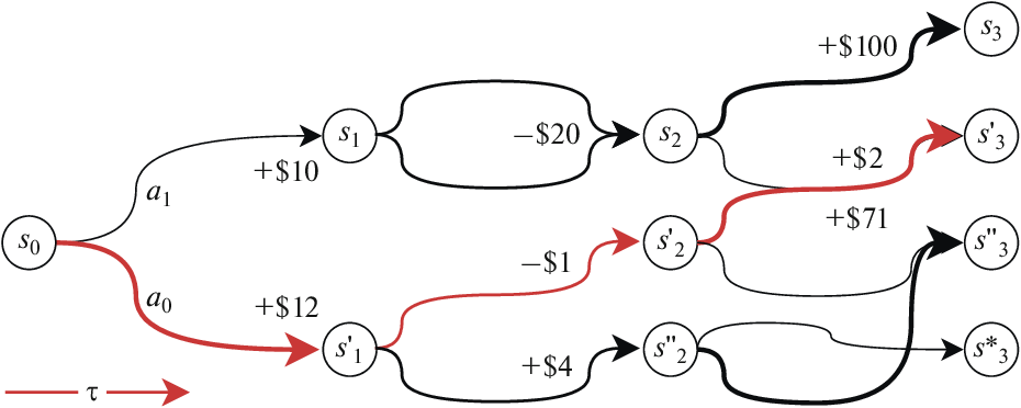 Figure 1 for Using Reinforcement Learning in the Algorithmic Trading Problem