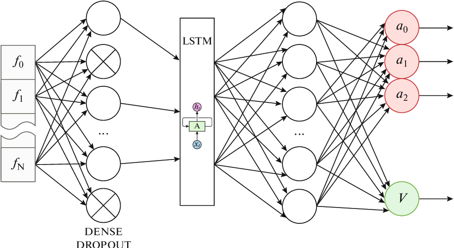 Figure 3 for Using Reinforcement Learning in the Algorithmic Trading Problem