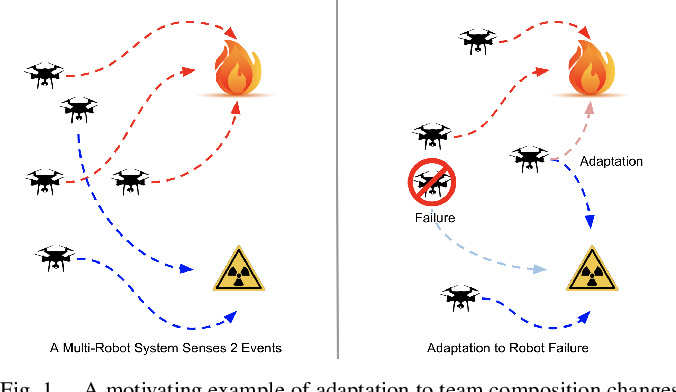 Figure 1 for Adaptation to Team Composition Changes for Heterogeneous Multi-Robot Sensor Coverage