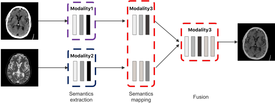Figure 3 for A Semantic-based Medical Image Fusion Approach
