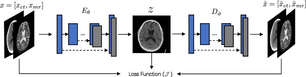 Figure 4 for A Semantic-based Medical Image Fusion Approach