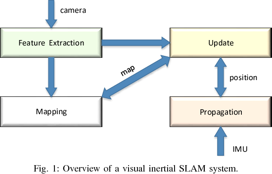 Figure 1 for FPGA-based ORB Feature Extraction for Real-Time Visual SLAM
