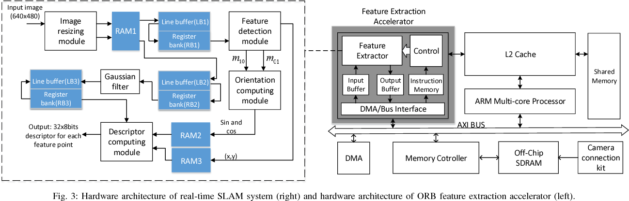 Figure 3 for FPGA-based ORB Feature Extraction for Real-Time Visual SLAM