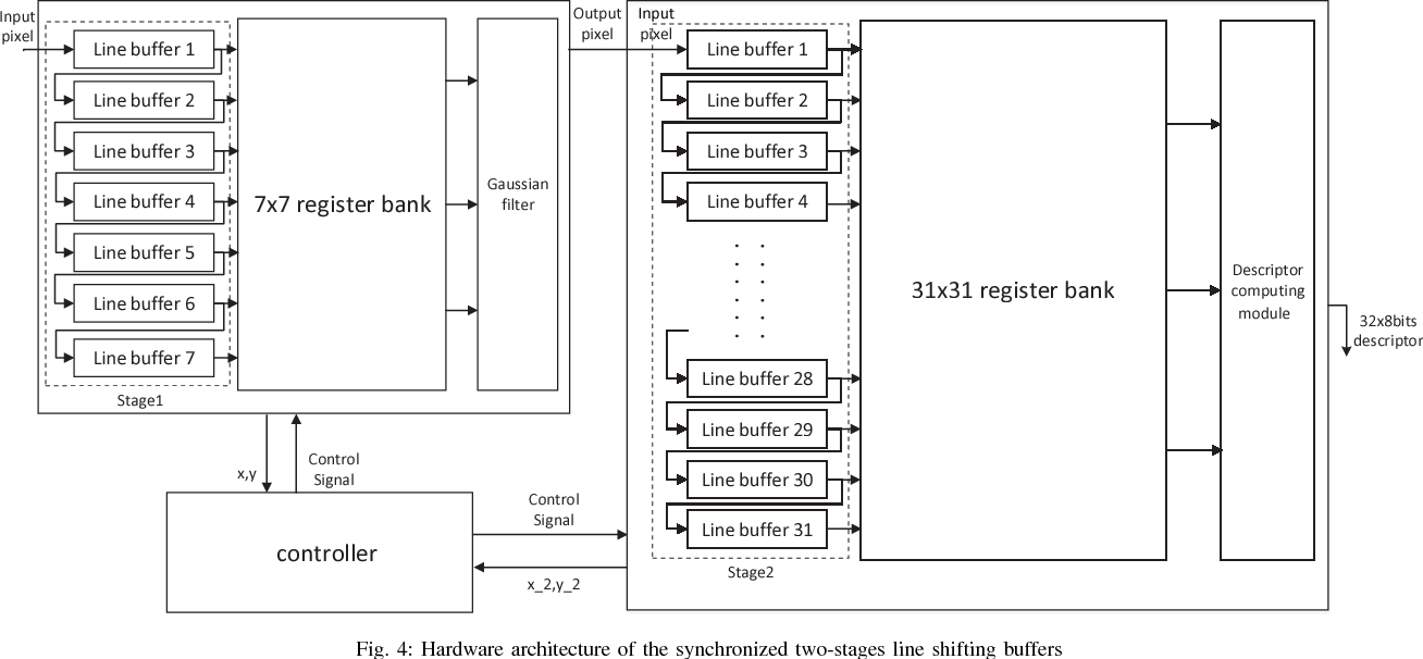 Figure 4 for FPGA-based ORB Feature Extraction for Real-Time Visual SLAM