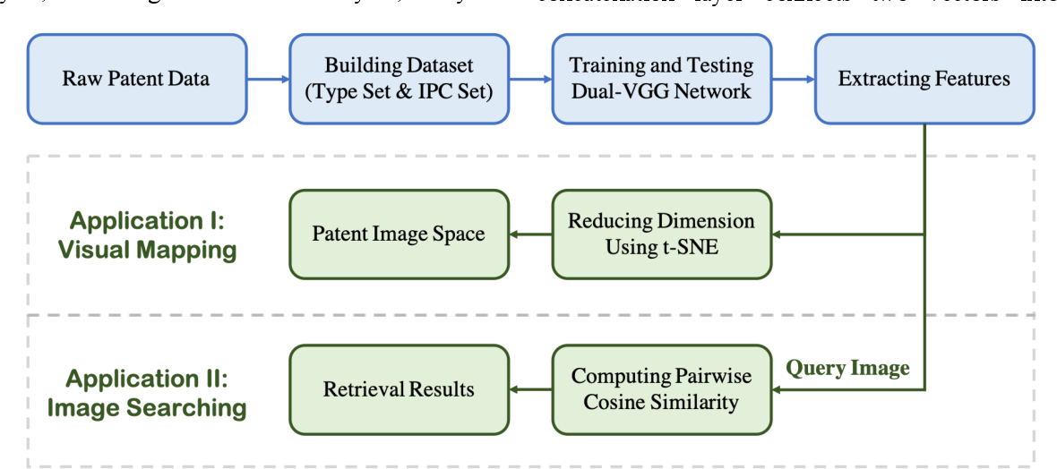Figure 1 for A CNN-based Patent Image Retrieval Method for Design Ideation
