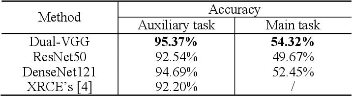 Figure 2 for A CNN-based Patent Image Retrieval Method for Design Ideation