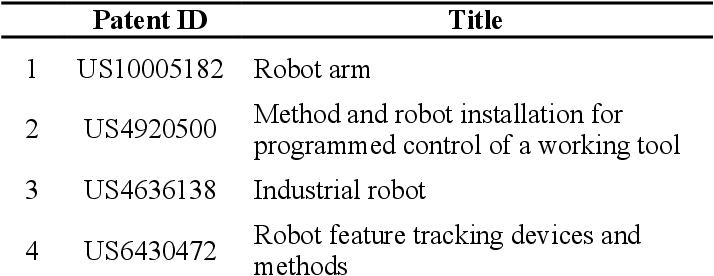Figure 4 for A CNN-based Patent Image Retrieval Method for Design Ideation