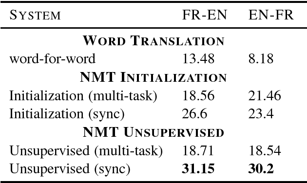 Figure 2 for Off-the-Shelf Unsupervised NMT