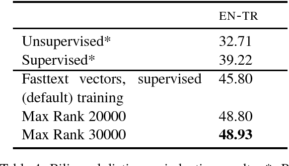 Figure 4 for Off-the-Shelf Unsupervised NMT