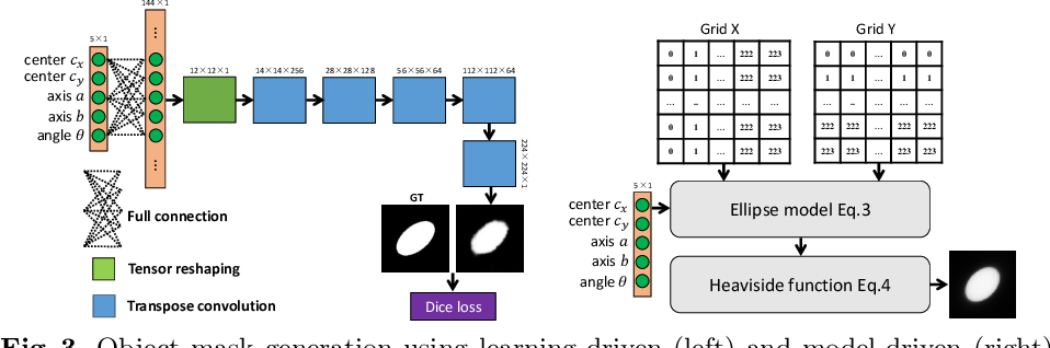Figure 4 for Geometry Constrained Weakly Supervised Object Localization