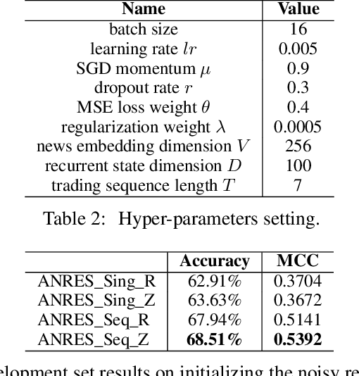 Figure 4 for News-Driven Stock Prediction With Attention-Based Noisy Recurrent State Transition