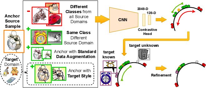 Figure 1 for Distance-based Hyperspherical Classification for Multi-source Open-Set Domain Adaptation