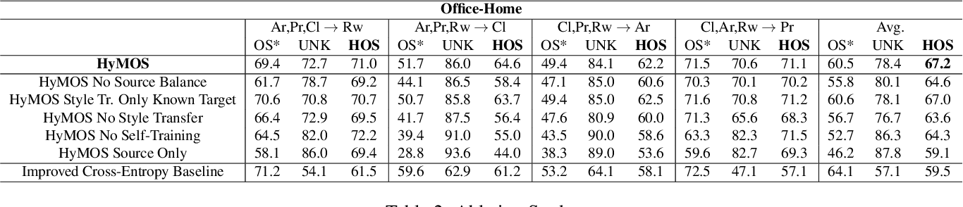 Figure 4 for Distance-based Hyperspherical Classification for Multi-source Open-Set Domain Adaptation