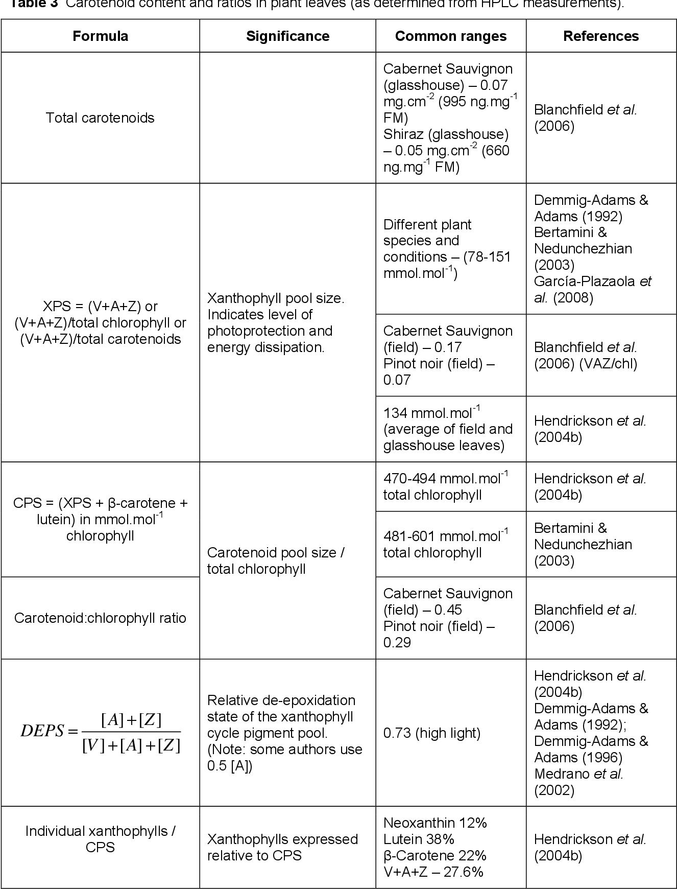 Figure 2 from Non-destructive assessment of leaf composition