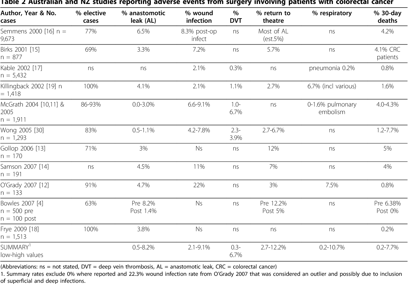 Table 2 Australian and NZ studies reporting adverse events from surgery involving patients with colorectal cancer