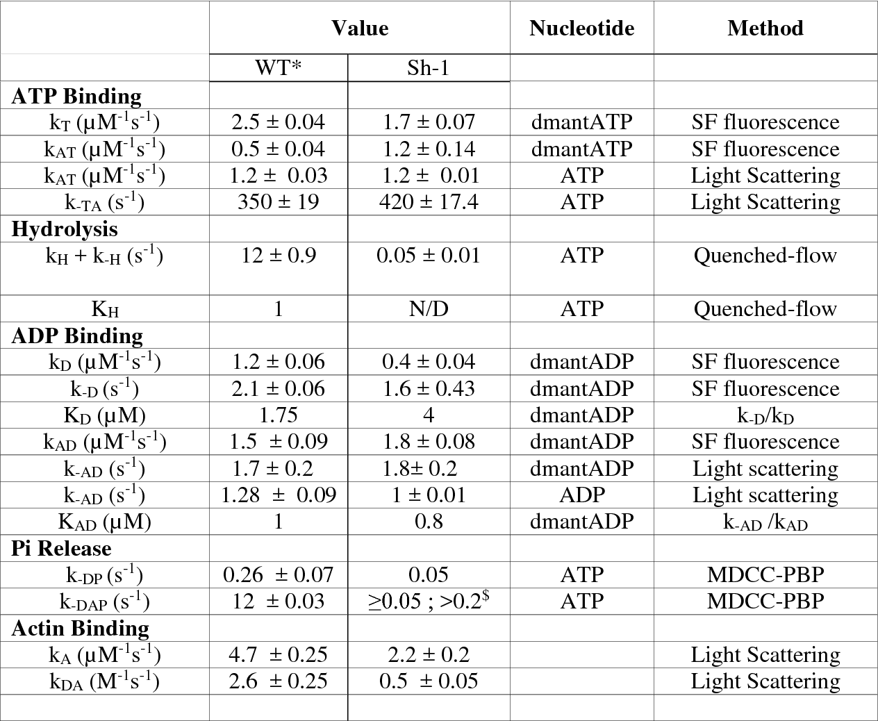 Table 2. Transient Kinetic Parameters