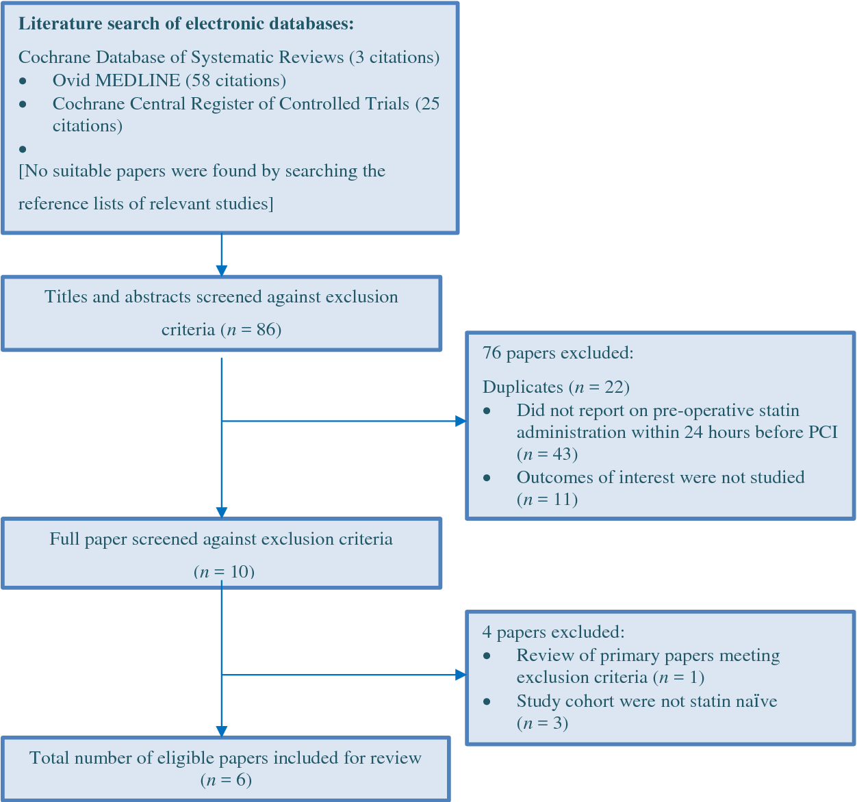 The efficacy of statin administration prior to elective percutaneous