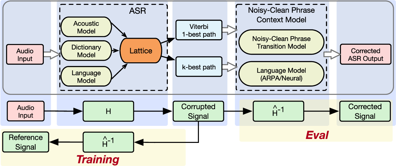 Figure 1 for Learning from Past Mistakes: Improving Automatic Speech Recognition Output via Noisy-Clean Phrase Context Modeling