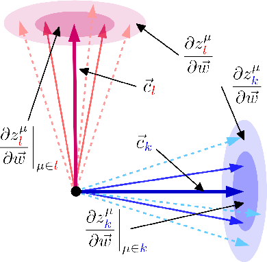 Figure 2 for Emergent properties of the local geometry of neural loss landscapes