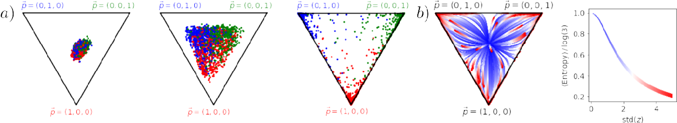 Figure 3 for Emergent properties of the local geometry of neural loss landscapes