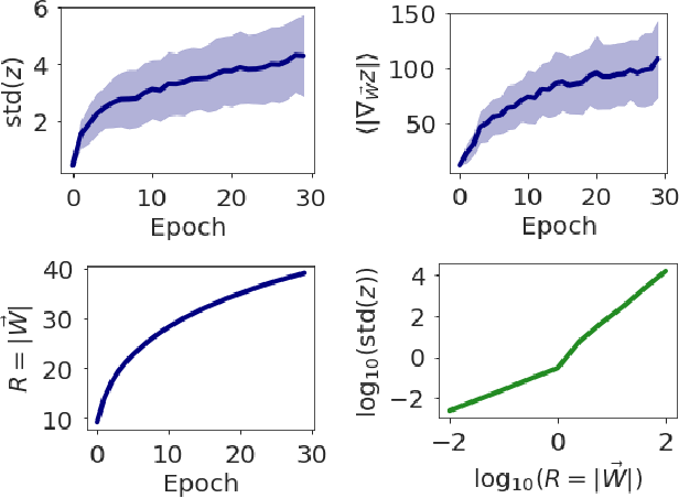 Figure 4 for Emergent properties of the local geometry of neural loss landscapes