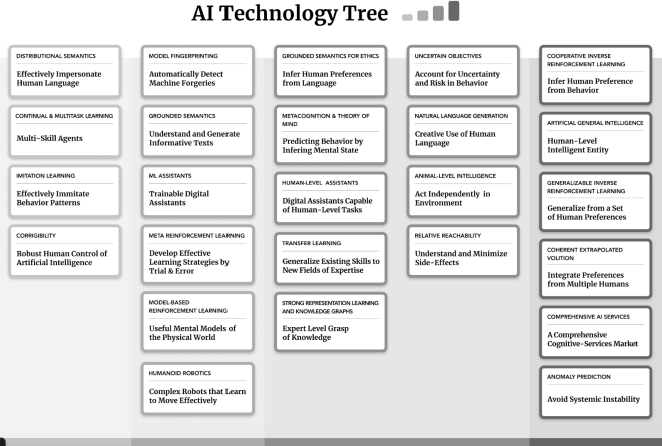 Figure 1 for Exploring AI Futures Through Role Play
