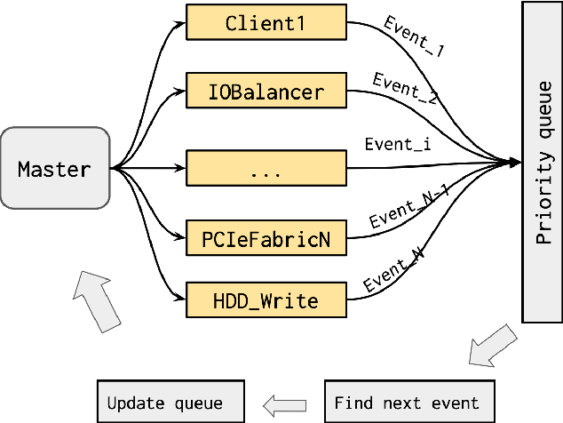 Figure 1 for Online detection of failures generated by storage simulator