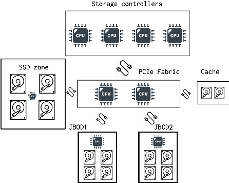 Figure 4 for Online detection of failures generated by storage simulator