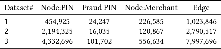 Figure 2 for EnsemFDet: An Ensemble Approach to Fraud Detection based on Bipartite Graph