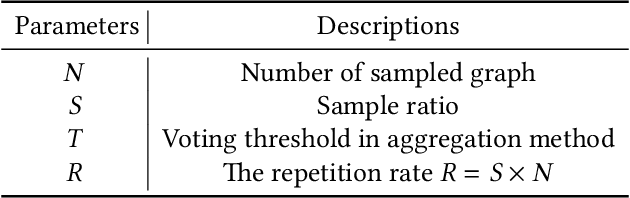 Figure 4 for EnsemFDet: An Ensemble Approach to Fraud Detection based on Bipartite Graph