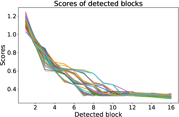 Figure 1 for EnsemFDet: An Ensemble Approach to Fraud Detection based on Bipartite Graph