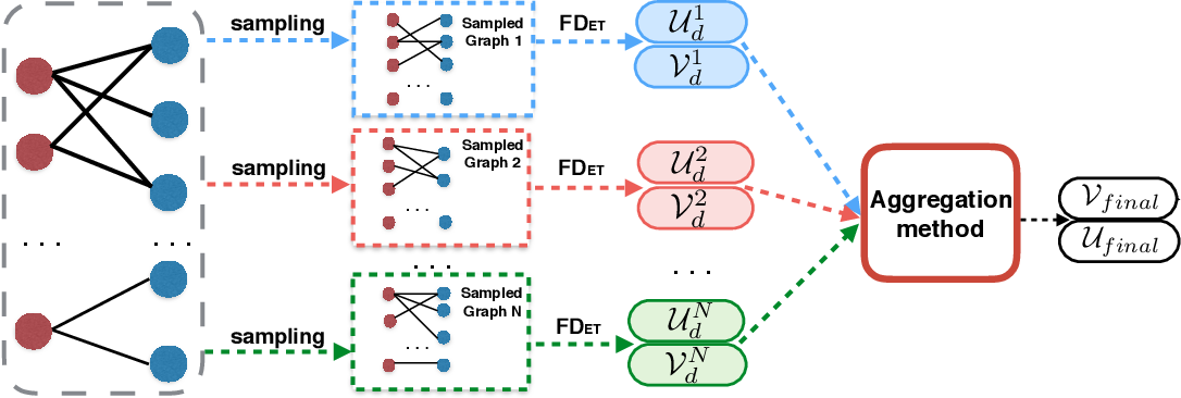 Figure 3 for EnsemFDet: An Ensemble Approach to Fraud Detection based on Bipartite Graph