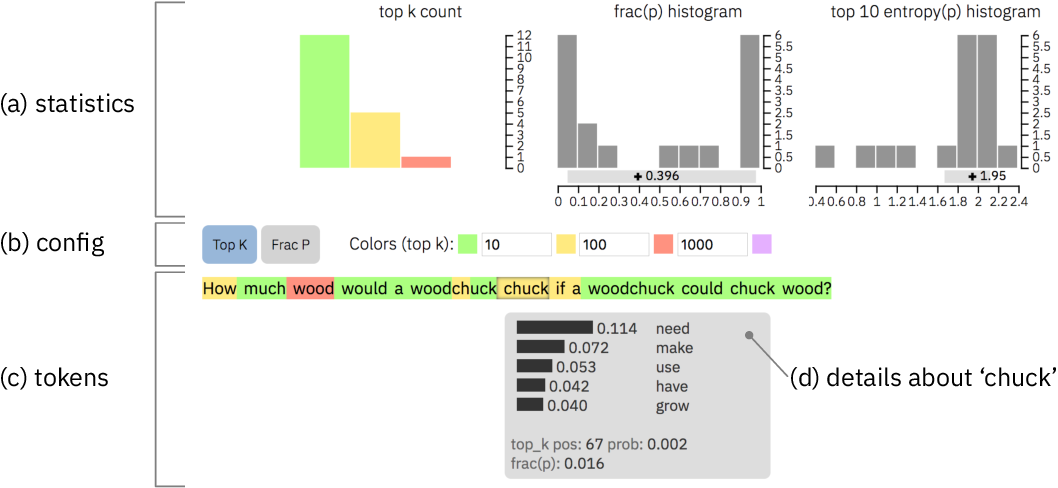 Figure 3 for GLTR: Statistical Detection and Visualization of Generated Text