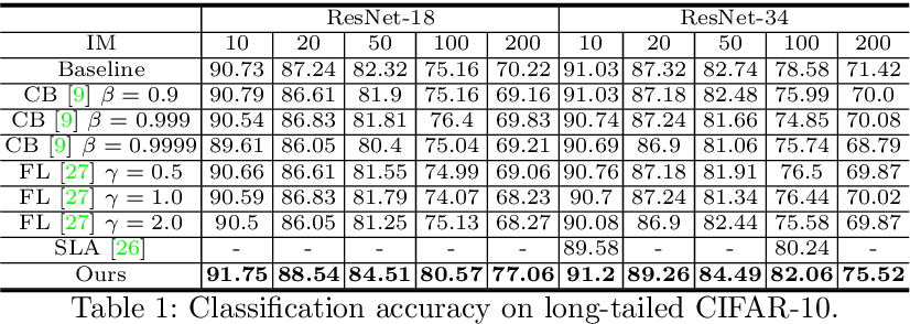 Figure 2 for Feature Space Augmentation for Long-Tailed Data