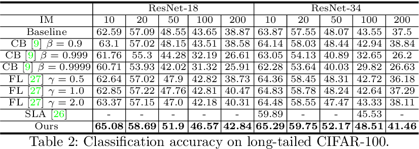 Figure 4 for Feature Space Augmentation for Long-Tailed Data