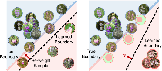 Figure 1 for Feature Space Augmentation for Long-Tailed Data