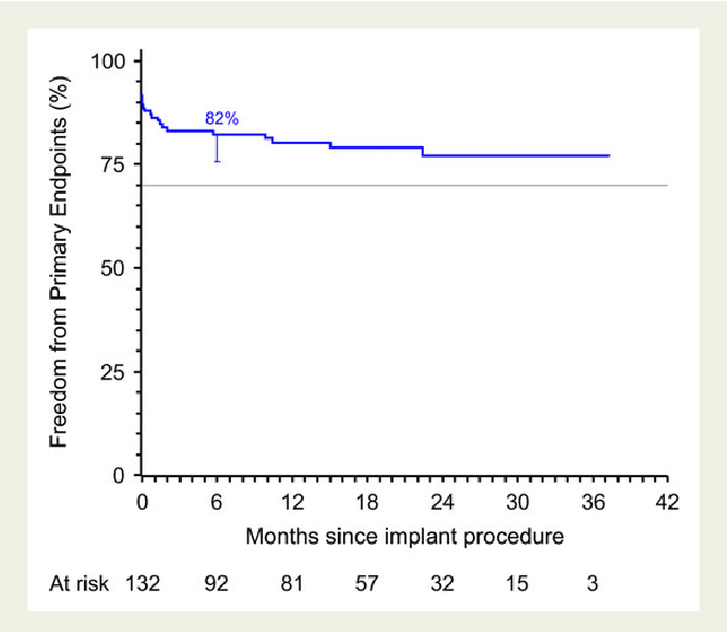 Figure 5 Kaplan–Meier estimate for the percentage of patients free from primary endpoints. The horizontal reference line corresponds to the pre-specified lower limit for acceptable performance. Numbers under the figure are the number of patients at risk.