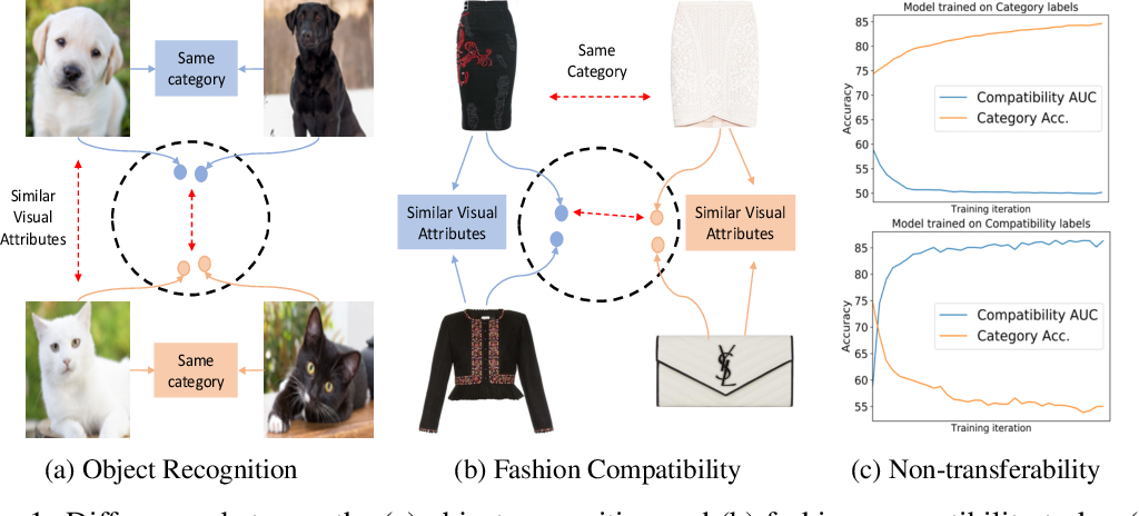 Figure 1 for Self-supervised Visual Attribute Learning for Fashion Compatibility