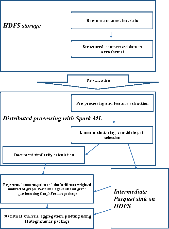 Figure 1 for Large-scale text processing pipeline with Apache Spark