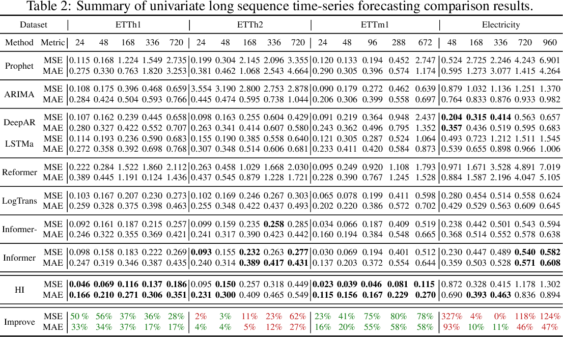 Figure 2 for Historical Inertia: An Ignored but Powerful Baseline for Long Sequence Time-series Forecasting