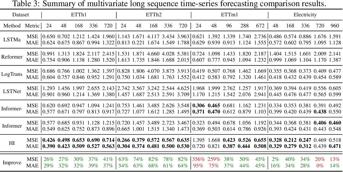 Figure 3 for Historical Inertia: An Ignored but Powerful Baseline for Long Sequence Time-series Forecasting