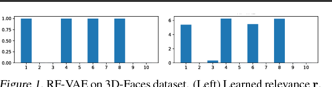 Figure 1 for Relevance Factor VAE: Learning and Identifying Disentangled Factors