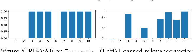PDF] Relevance Factor VAE: Learning and Identifying