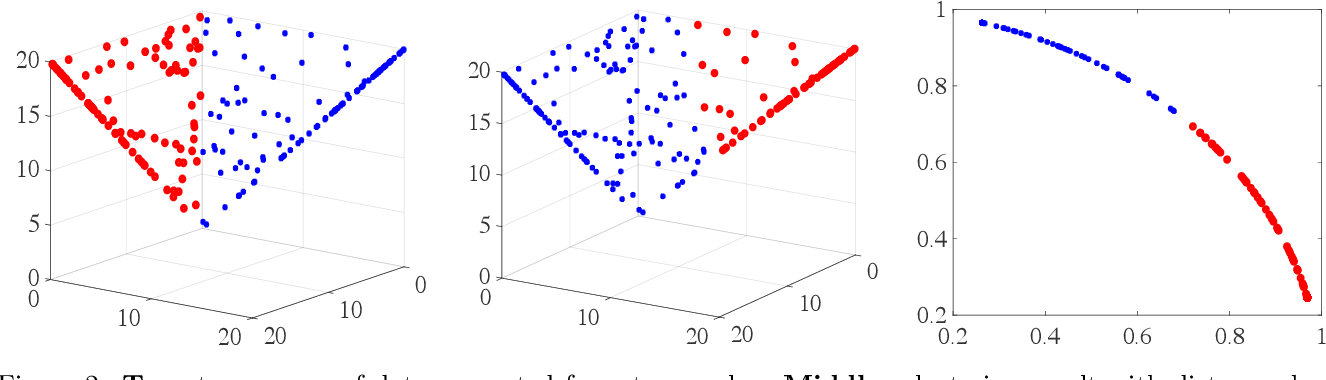 Figure 3 for Spherical Principal Component Analysis