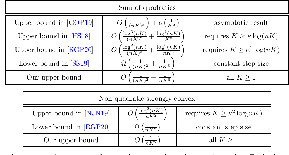 Figure 1 for On Tight Convergence Rates of Without-replacement SGD