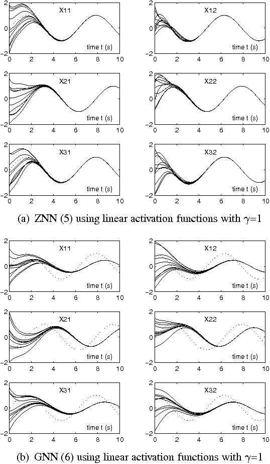 Figure 5 from MATLAB Simulink Modeling of Zhang Neural